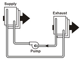 What is a Heat Exchanger in a HVAC system?