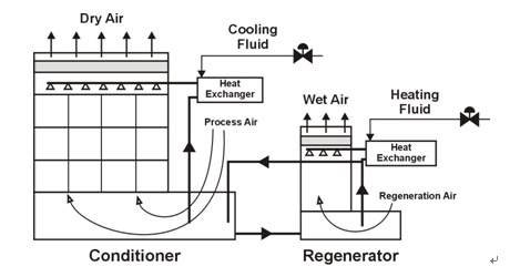 air conditioning system diagram. schematic diagram of a liquid desiccant air conditioning system. the text above describes image system